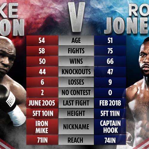 Майк Тайсон против Роя Джонса: Бой, о котором мечтали